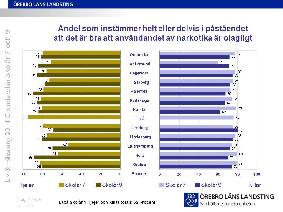 Juni 2014 Liv & hälsa ung 2014 Grundskolan Skolår 7 och 9 Fråga 42b/57b Andel som instämmer helt eller delvis i påståendet att det är bra att användan