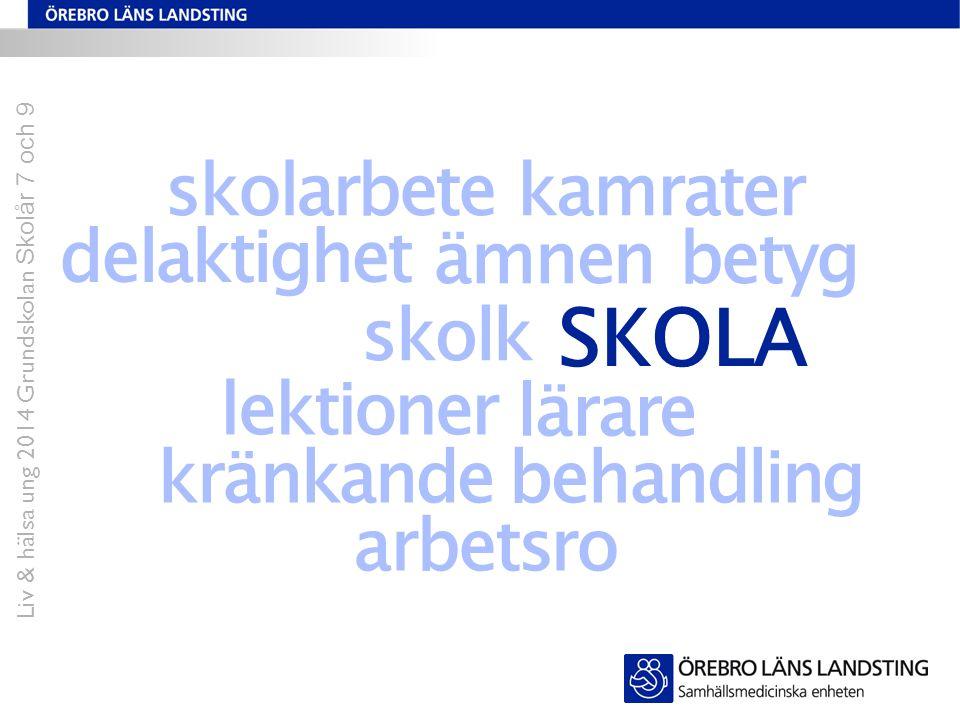 lektioner betyg skolk ämnen delaktighet lärare skolarbetekamrater kränkande behandling SKOLA arbetsro Skola Liv & hälsa ung 2014 Grundskolan Skolår 7 och 9