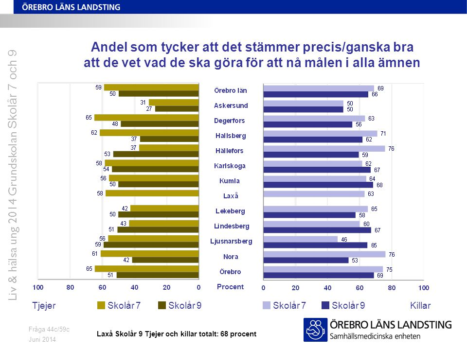 Juni 2014 Liv & hälsa ung 2014 Grundskolan Skolår 7 och 9 Fråga 44c/59c Andel som tycker att det stämmer precis/ganska bra att de vet vad de ska göra
