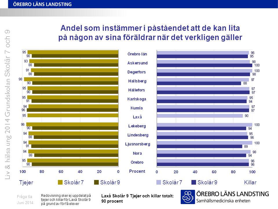 Juni 2014 Liv & hälsa ung 2014 Grundskolan Skolår 7 och 9 Fråga 6a Andel som instämmer i påståendet att de kan lita på någon av sina föräldrar när det