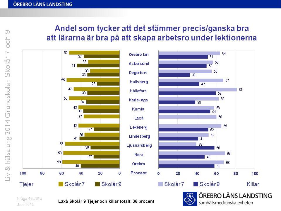 Juni 2014 Liv & hälsa ung 2014 Grundskolan Skolår 7 och 9 Fråga 46c/61c Andel som tycker att det stämmer precis/ganska bra att lärarna är bra på att skapa arbetsro under lektionerna TjejerKillarSkolår 7 Skolår 9 Procent Laxå Skolår 9 Tjejer och killar totalt: 36 procent