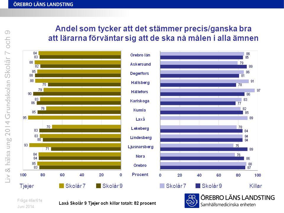 Juni 2014 Liv & hälsa ung 2014 Grundskolan Skolår 7 och 9 Fråga 46e/61e Andel som tycker att det stämmer precis/ganska bra att lärarna förväntar sig att de ska nå målen i alla ämnen TjejerKillarSkolår 7 Skolår 9 Procent Laxå Skolår 9 Tjejer och killar totalt: 82 procent