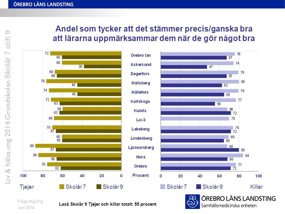 Juni 2014 Liv & hälsa ung 2014 Grundskolan Skolår 7 och 9 Fråga 46g/61g Andel som tycker att det stämmer precis/ganska bra att lärarna uppmärksammar d