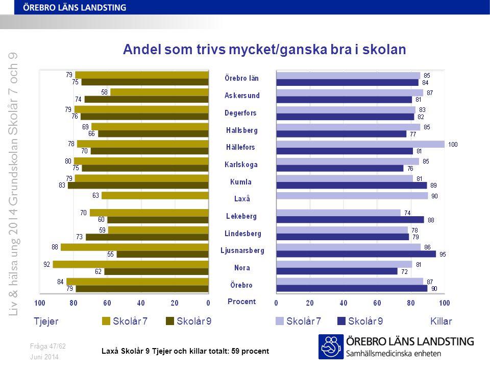 Juni 2014 Liv & hälsa ung 2014 Grundskolan Skolår 7 och 9 Fråga 47/62 Andel som trivs mycket/ganska bra i skolan TjejerKillarSkolår 7 Skolår 9 Procent