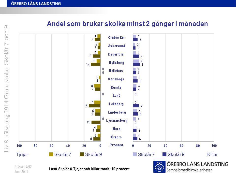 Juni 2014 Liv & hälsa ung 2014 Grundskolan Skolår 7 och 9 Fråga 48/63 Andel som brukar skolka minst 2 gånger i månaden TjejerKillarSkolår 7 Skolår 9 P