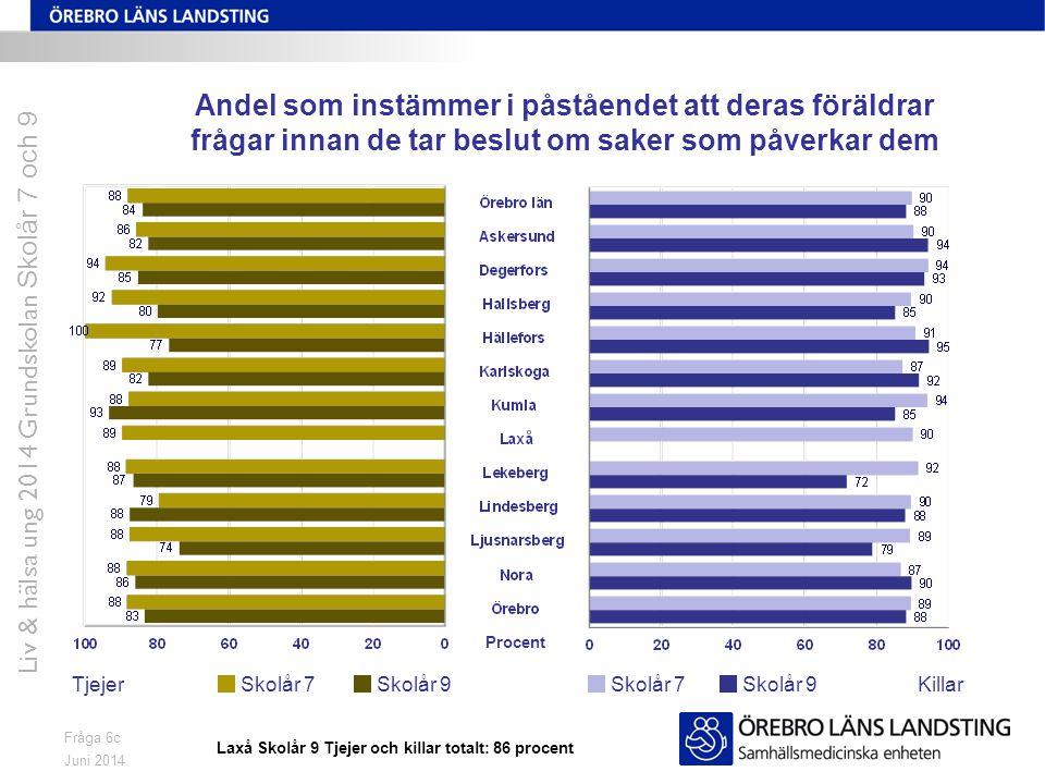 Juni 2014 Liv & hälsa ung 2014 Grundskolan Skolår 7 och 9 Fråga 6c Andel som instämmer i påståendet att deras föräldrar frågar innan de tar beslut om