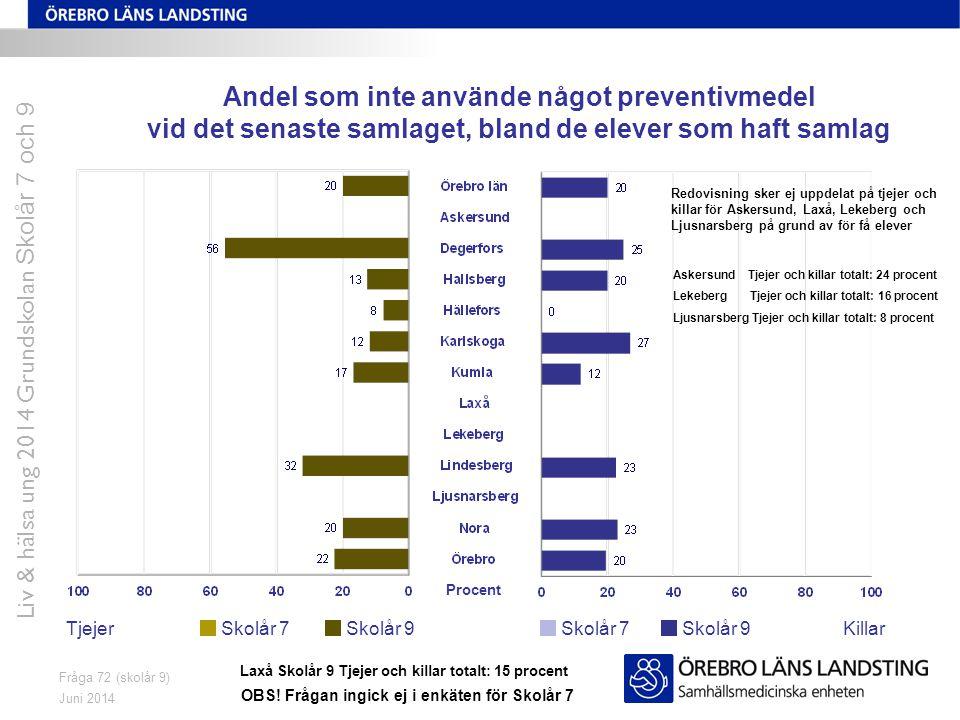 Juni 2014 Liv & hälsa ung 2014 Grundskolan Skolår 7 och 9 Fråga 72 (skolår 9) Andel som inte använde något preventivmedel vid det senaste samlaget, bl