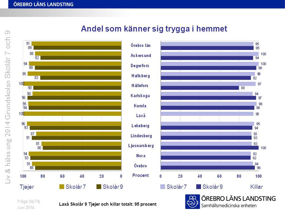 Juni 2014 Liv & hälsa ung 2014 Grundskolan Skolår 7 och 9 Fråga 54j/74j Andel som känner sig trygga i hemmet TjejerKillarSkolår 7 Skolår 9 Procent Lax