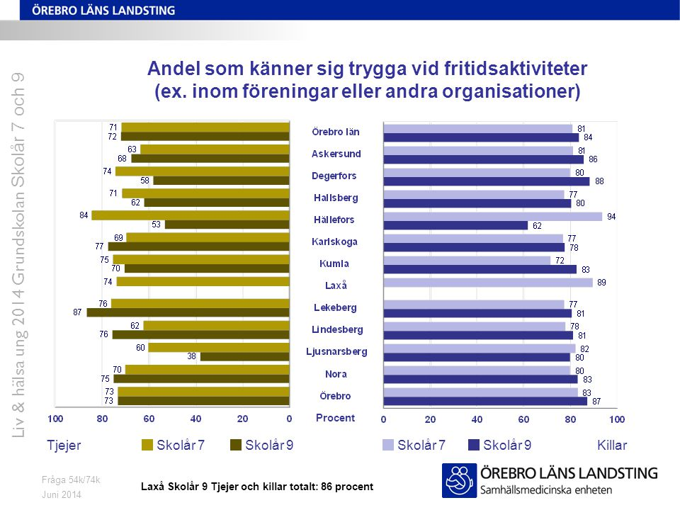 Juni 2014 Liv & hälsa ung 2014 Grundskolan Skolår 7 och 9 Fråga 54k/74k Andel som känner sig trygga vid fritidsaktiviteter (ex.