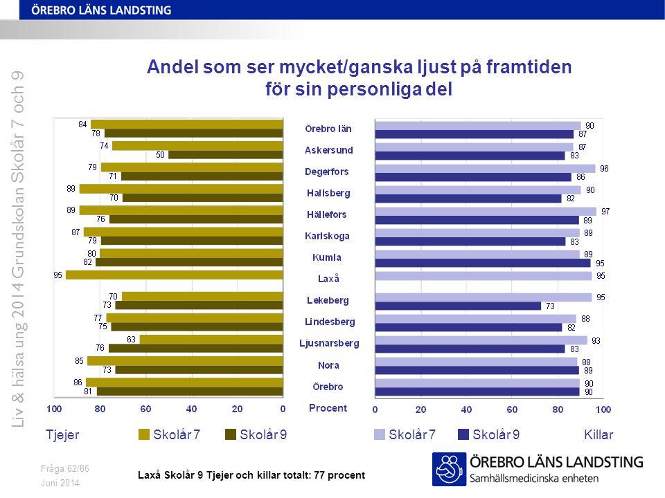 Juni 2014 Liv & hälsa ung 2014 Grundskolan Skolår 7 och 9 Fråga 62/86 Andel som ser mycket/ganska ljust på framtiden för sin personliga del TjejerKill