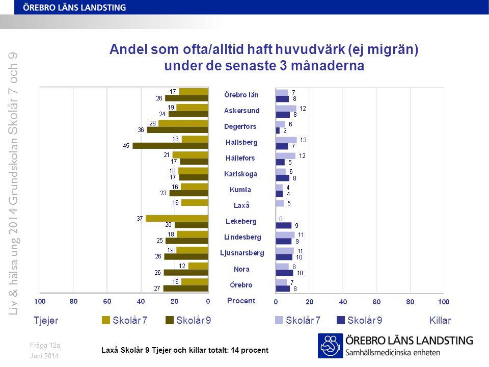 Juni 2014 Liv & hälsa ung 2014 Grundskolan Skolår 7 och 9 Fråga 12a Andel som ofta/alltid haft huvudvärk (ej migrän) under de senaste 3 månaderna Tjej