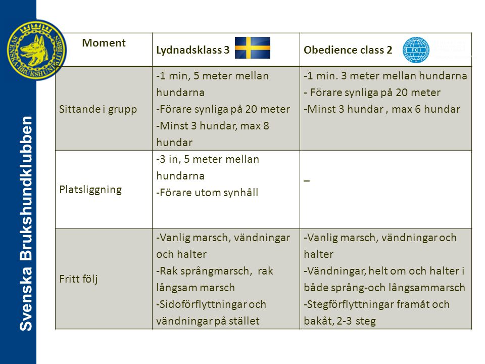 Svenska Brukshundklubben Moment Lydnadsklass 3Obedience class 2 Sittande i grupp -1 min, 5 meter mellan hundarna -Förare synliga på 20 meter -Minst 3