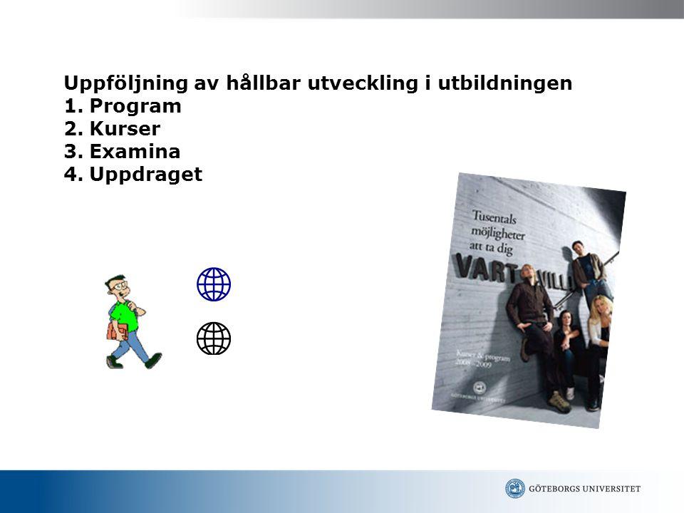 Uppföljning av hållbar utveckling i utbildningen 1.Program 2.Kurser 3.Examina 4.Uppdraget