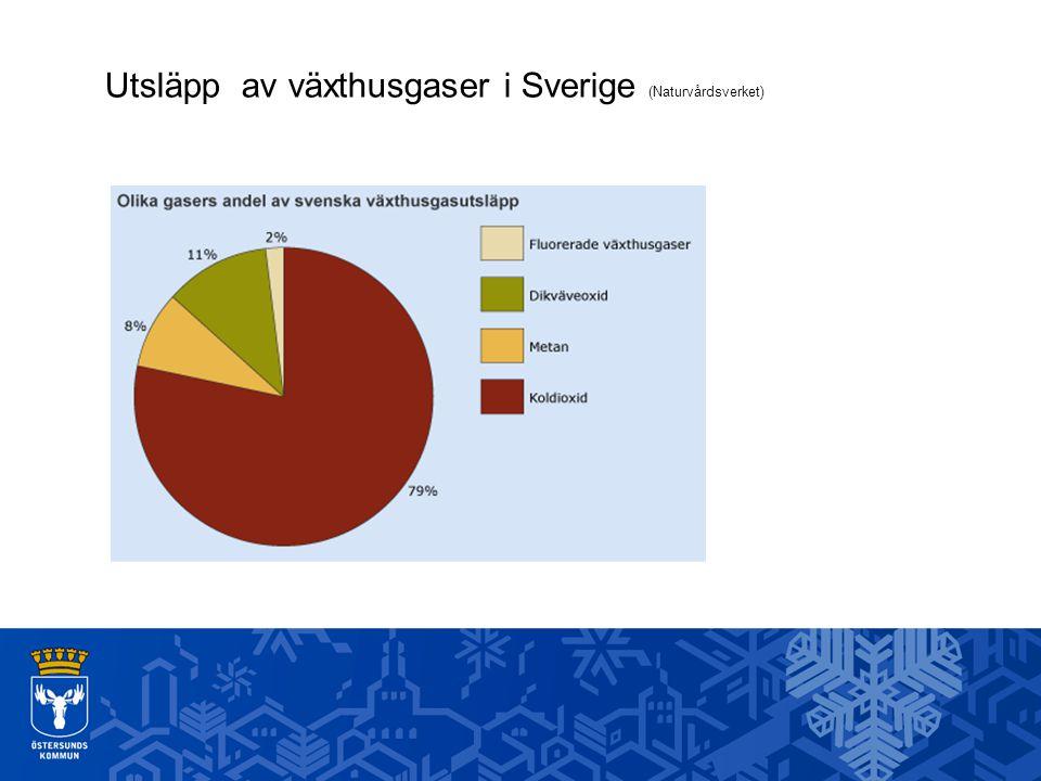 Utsläpp av växthusgaser i Sverige (Naturvårdsverket)