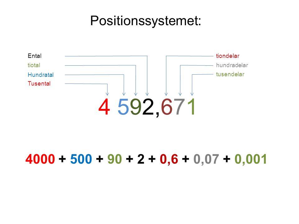 Positionssystemet: 4 592,671 Ental tiotal Hundratal Tusental tusendelar hundradelar tiondelar 4000 + 500 + 90 + 2 + 0,6 + 0,07 + 0,001