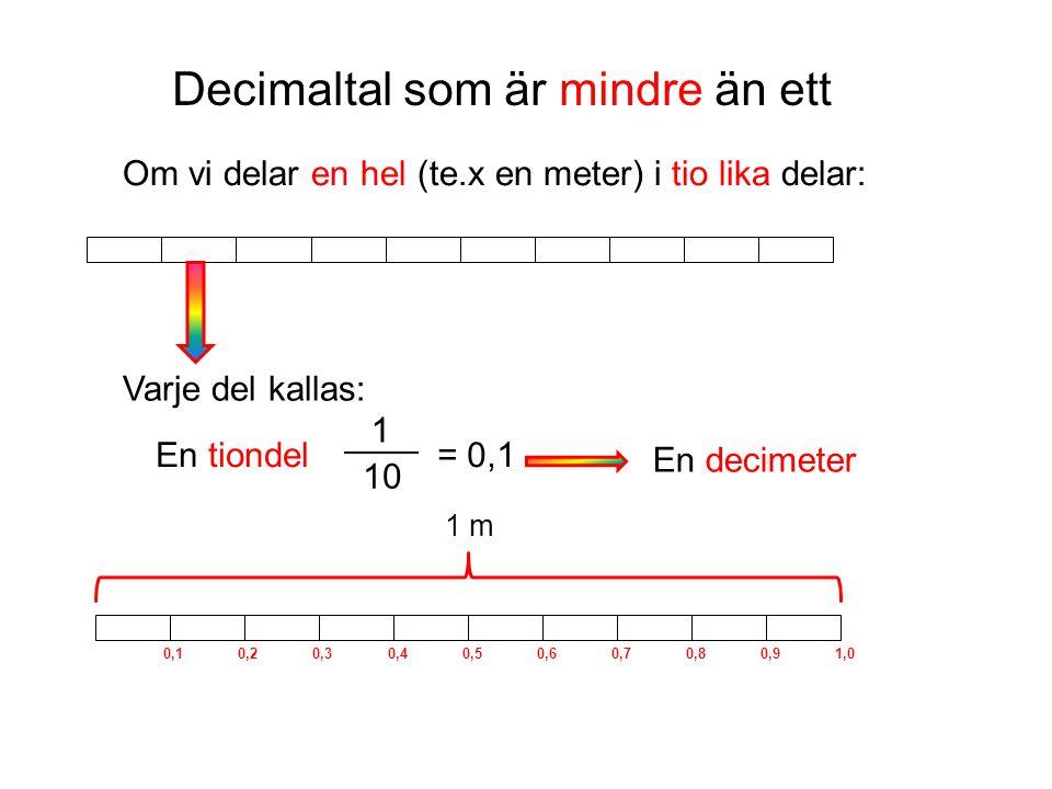 Om vi delar en hel (te.x en meter) i tio lika delar: Varje del kallas: En tiondel 1 10 = 0,1 En decimeter 0,10,20,30,40,50,60,70,80,91,0 1 m Decimalta