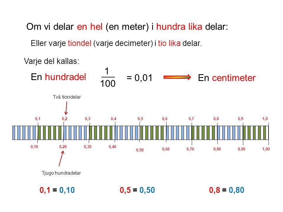 Om vi delar en hel (en meter) i hundra lika delar: Eller varje tiondel (varje decimeter) i tio lika delar. Varje del kallas: En hundradel 1 100 En cen