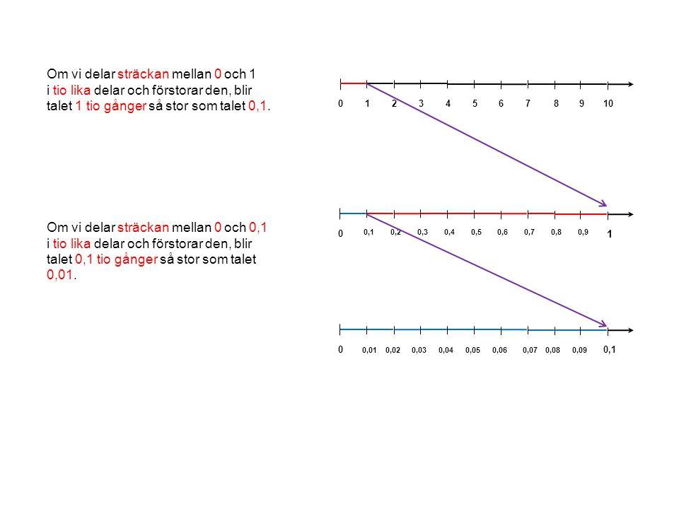 0 12345678910 0 0,10,20,30,40,50,60,70,80,9 1 0 0,01 0,1 0,020,030,040,050,060,070,080,09 Om vi delar sträckan mellan 0 och 1 i tio lika delar och för