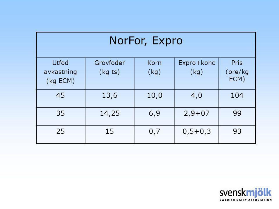 NorFor, Expro Utfod avkastning (kg ECM) Grovfoder (kg ts) Korn (kg) Expro+konc (kg) Pris (öre/kg ECM) 4513,610,04,0104 3514,256,92,9+0799 25150,70,5+0,393