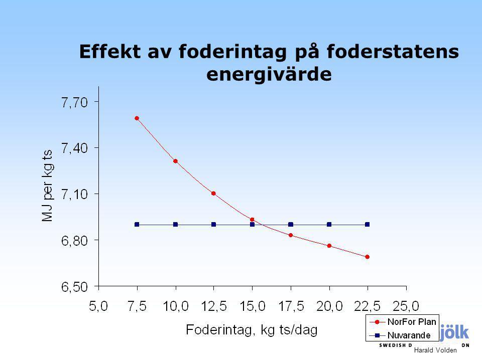 Effekt av foderintag på foderstatens energivärde Harald Volden