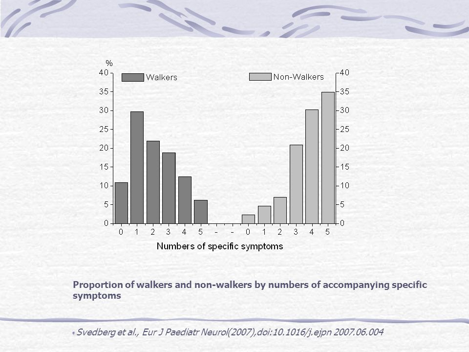 Proportion of walkers and non-walkers by numbers of accompanying specific symptoms Svedberg et al., Eur J Paediatr Neurol(2007),doi:10.1016/j.ejpn 2007.06.004