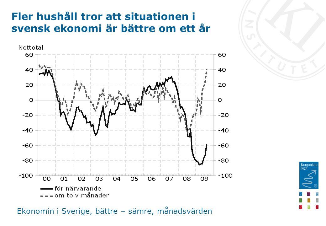 Fler hushåll tror att situationen i svensk ekonomi är bättre om ett år Ekonomin i Sverige, bättre – sämre, månadsvärden