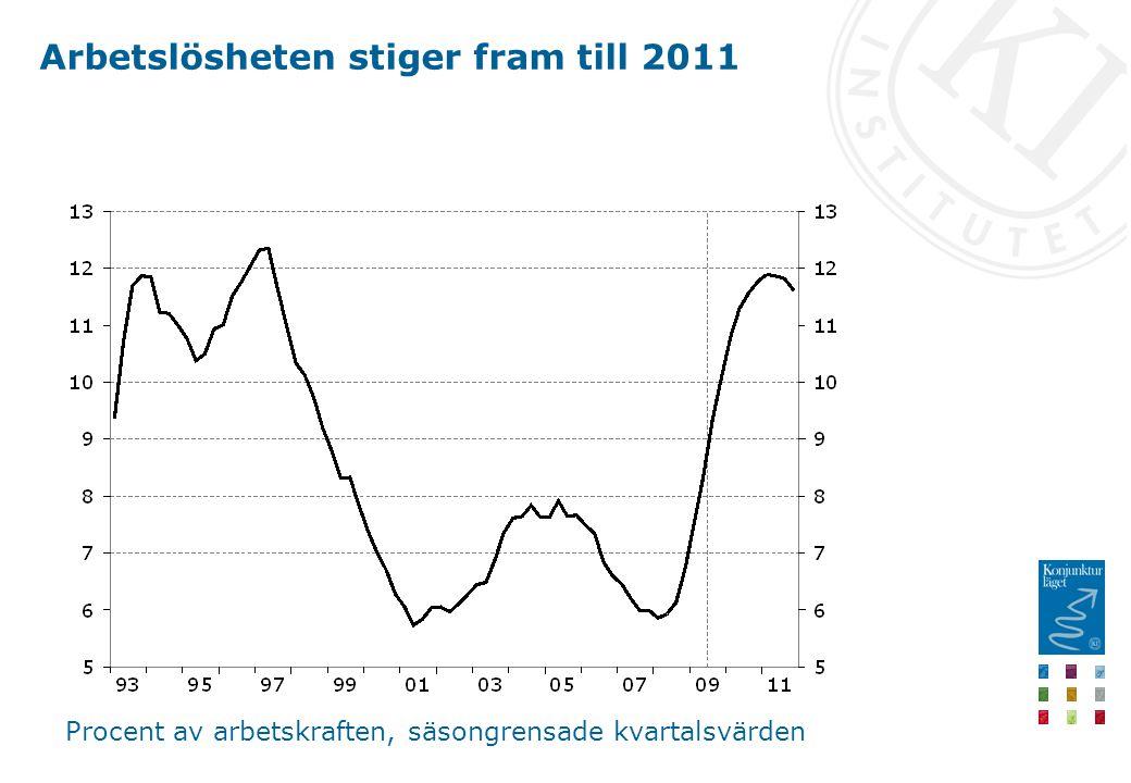 Arbetslösheten stiger fram till 2011 Procent av arbetskraften, säsongrensade kvartalsvärden