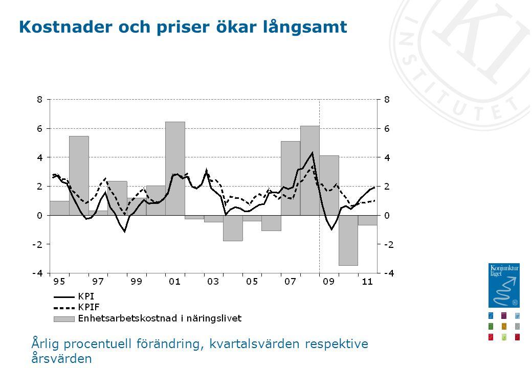 Kostnader och priser ökar långsamt Årlig procentuell förändring, kvartalsvärden respektive årsvärden