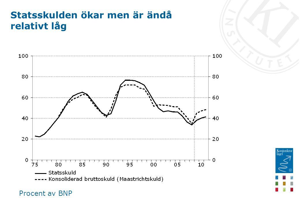 Statsskulden ökar men är ändå relativt låg Procent av BNP