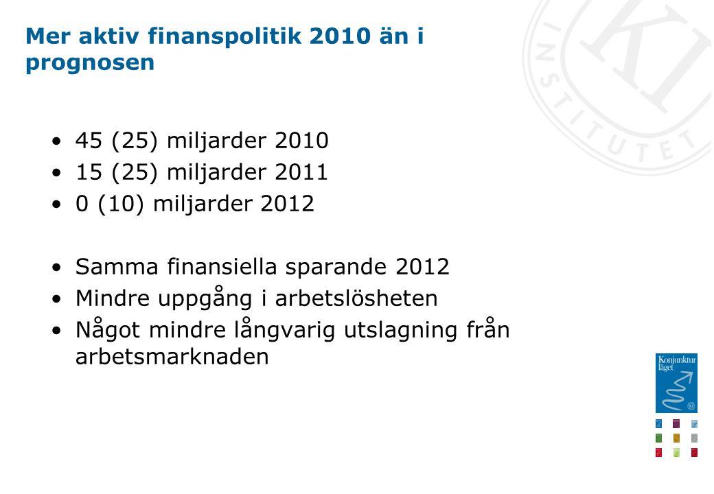 Mer aktiv finanspolitik 2010 än i prognosen 45 (25) miljarder 2010 15 (25) miljarder 2011 0 (10) miljarder 2012 Samma finansiella sparande 2012 Mindre