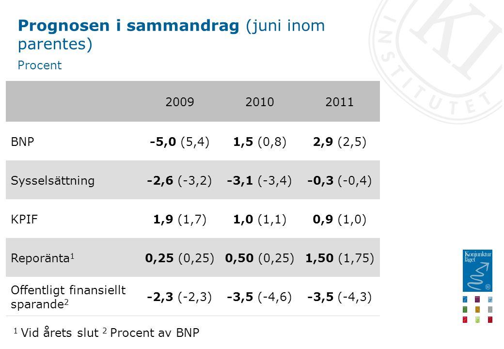 Prognosen i sammandrag (juni inom parentes) Procent 200920102011 BNP-5,0 (5,4)1,5 (0,8)2,9 (2,5) Sysselsättning-2,6 (-3,2)-3,1 (-3,4)-0,3 (-0,4) KPIF1