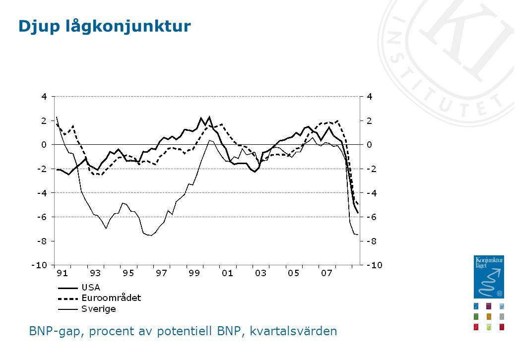 Djup lågkonjunktur BNP-gap, procent av potentiell BNP, kvartalsvärden