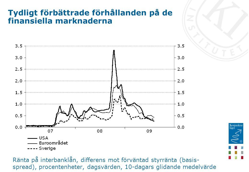 Ränta på interbanklån, differens mot förväntad styrränta (basis- spread), procentenheter, dagsvärden, 10-dagars glidande medelvärde Tydligt förbättrad