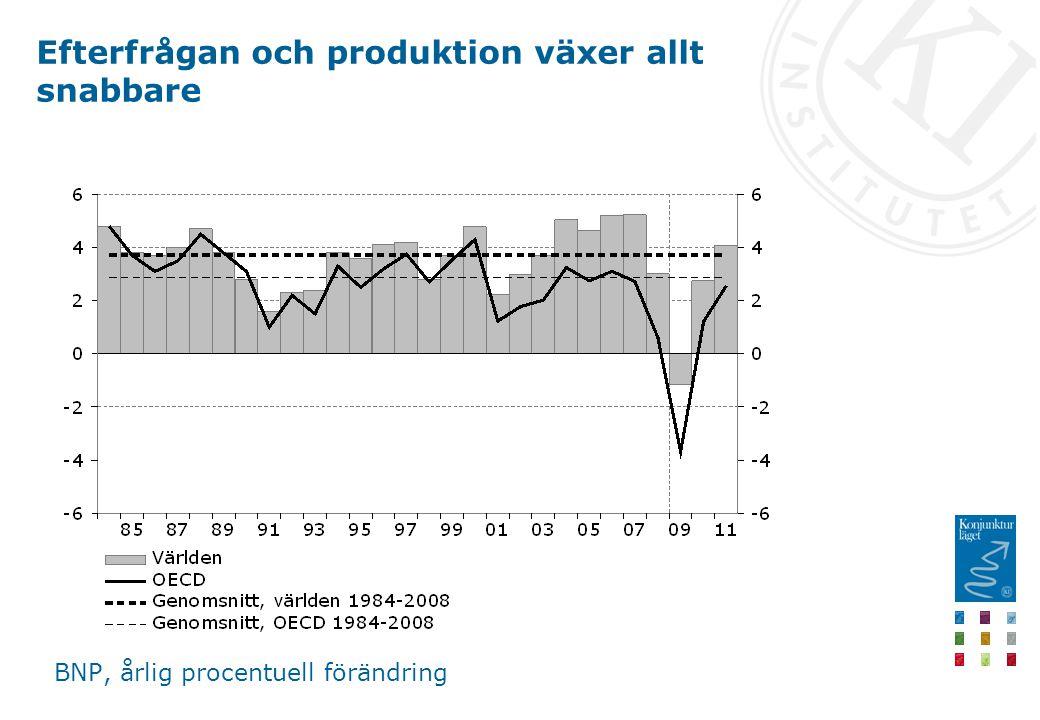 Efterfrågan och produktion växer allt snabbare BNP, årlig procentuell förändring