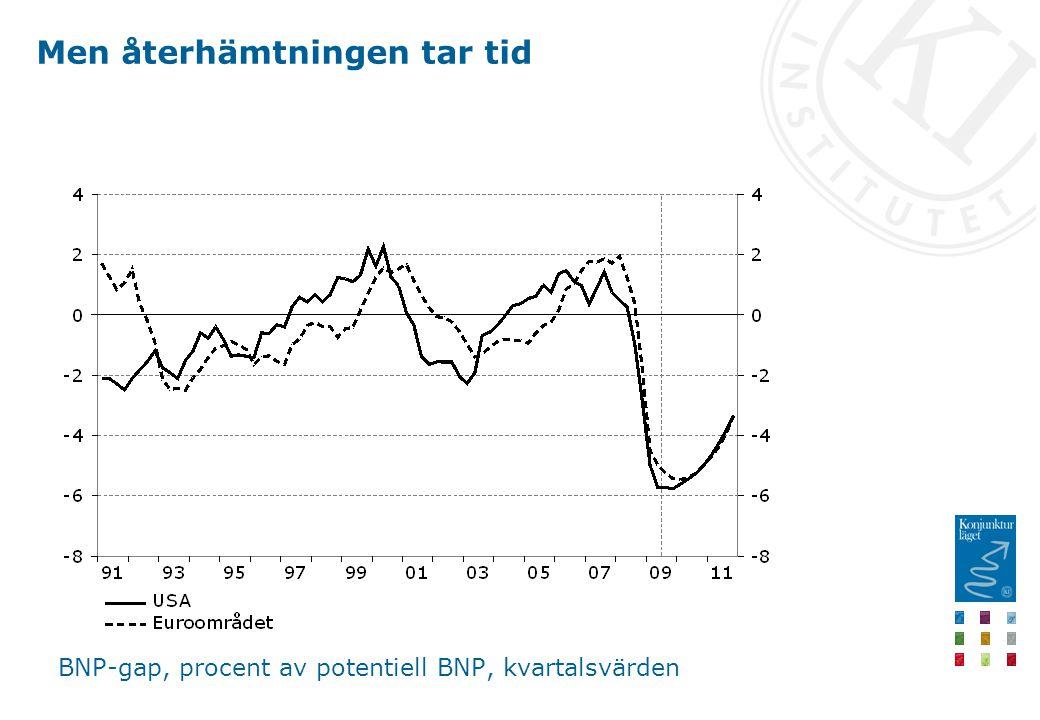 Men återhämtningen tar tid BNP-gap, procent av potentiell BNP, kvartalsvärden