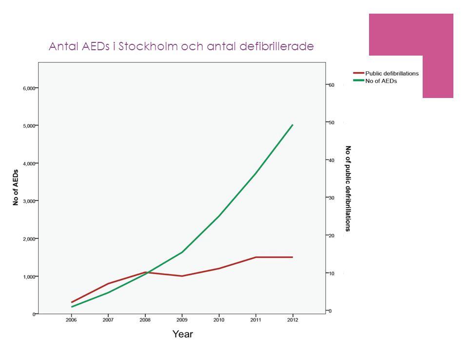 Antal AEDs i Stockholm och antal defibrillerade