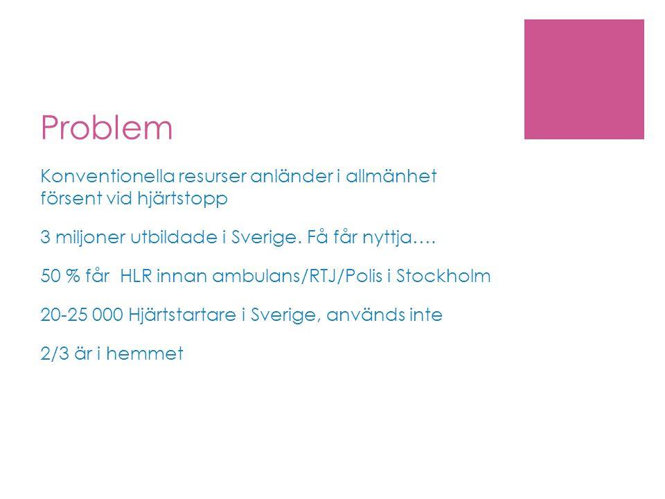 Problem Konventionella resurser anländer i allmänhet försent vid hjärtstopp 3 miljoner utbildade i Sverige. Få får nyttja…. 50 % får HLR innan ambulan