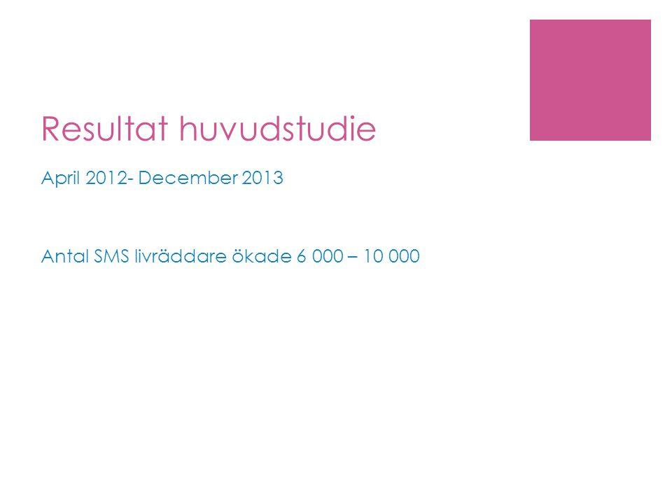 Resultat huvudstudie April 2012- December 2013 Antal SMS livräddare ökade 6 000 – 10 000