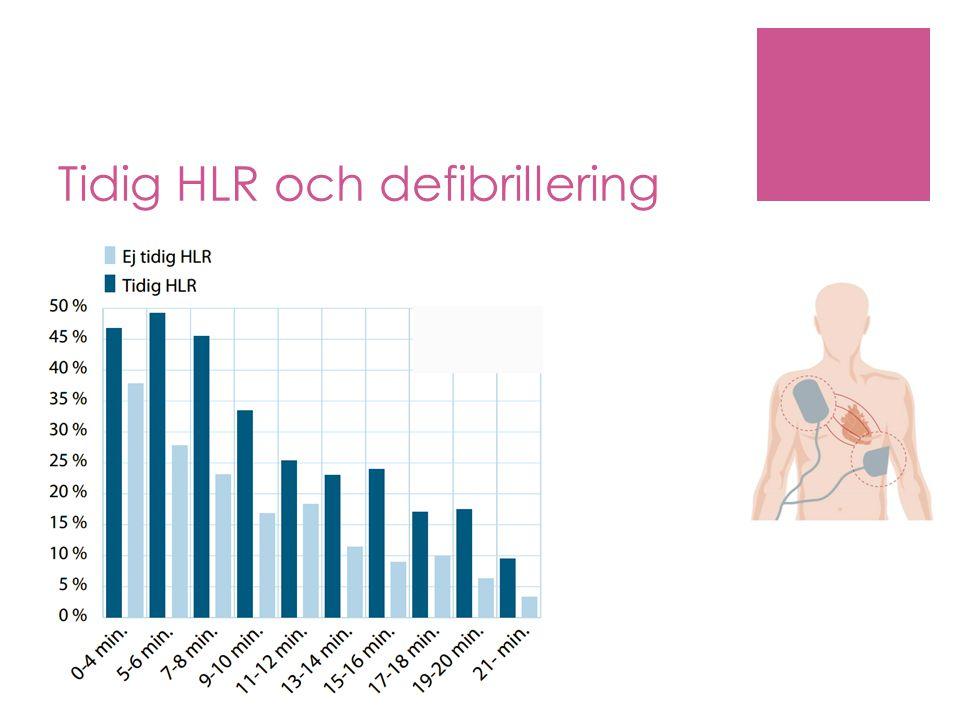 Slutsats Mobil positioneringsteknik och utlarmning av frivilliga kan ökan andelen som får HLR med ca 30 % innan ankomst av larmade enheter.