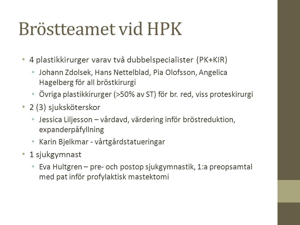 Bröstteamet vid HPK 4 plastikkirurger varav två dubbelspecialister (PK+KIR) Johann Zdolsek, Hans Nettelblad, Pia Olofsson, Angelica Hagelberg för all