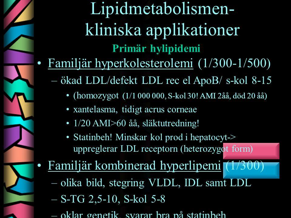 Lipidmetabolismen- kliniska applikationer Familjär hyperkolesterolemi (1/300-1/500) –ökad LDL/defekt LDL rec el ApoB/ s-kol 8-15 (homozygot (1/1 000 000, S-kol 30.