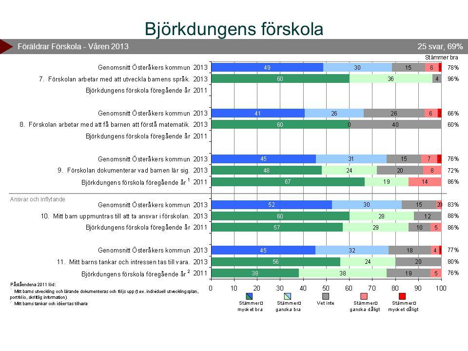Björkdungens förskola Föräldrar Förskola - Våren 201325 svar, 69%