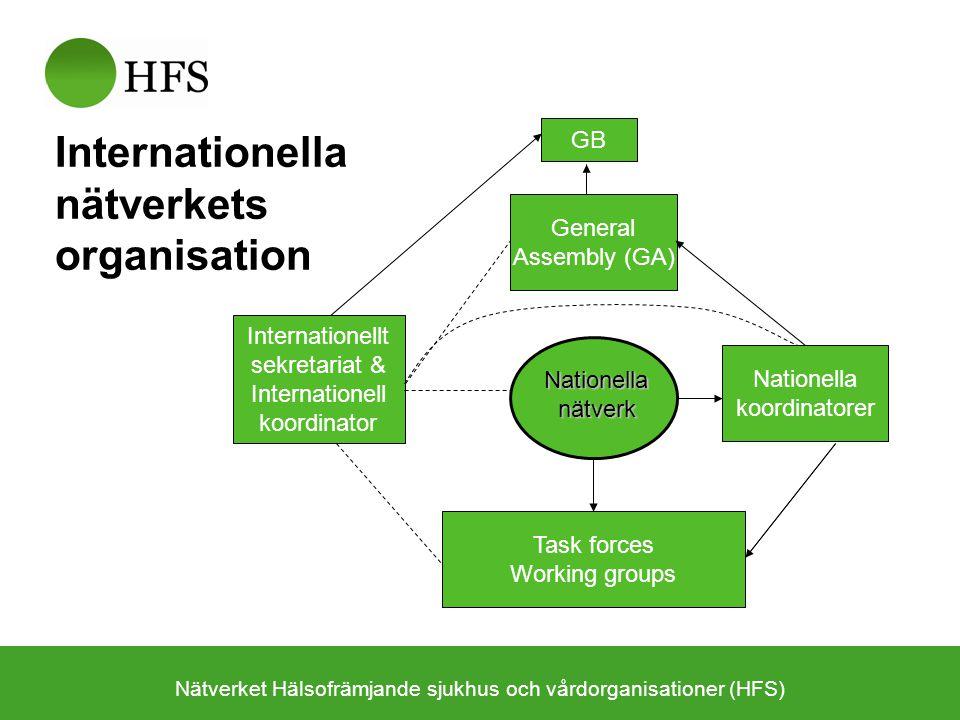 Internationella nätverkets organisation Nätverket Hälsofrämjande sjukhus och vårdorganisationer (HFS) Internationellt sekretariat & Internationell koo