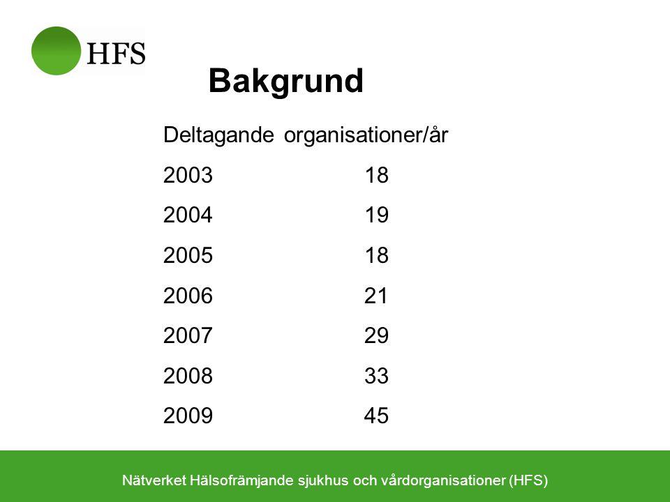Deltagande organisationer/år 200318 200419 200518 200621 200729 200833 2009 45 Bakgrund