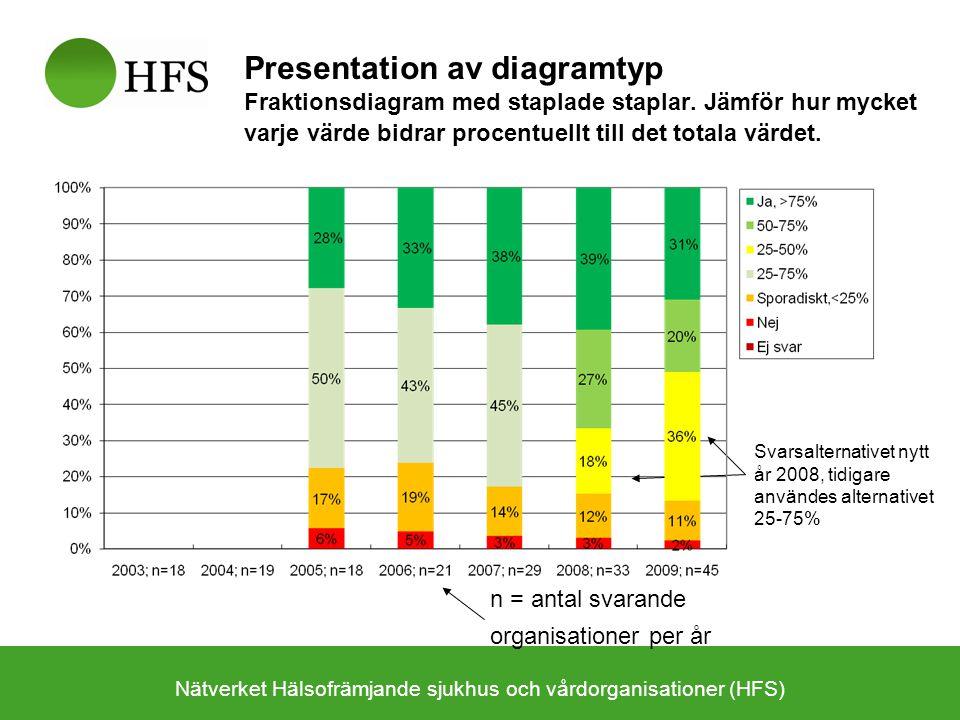 Nätverket Hälsofrämjande sjukhus och vårdorganisationer (HFS) Presentation av diagramtyp Fraktionsdiagram med staplade staplar. Jämför hur mycket varj