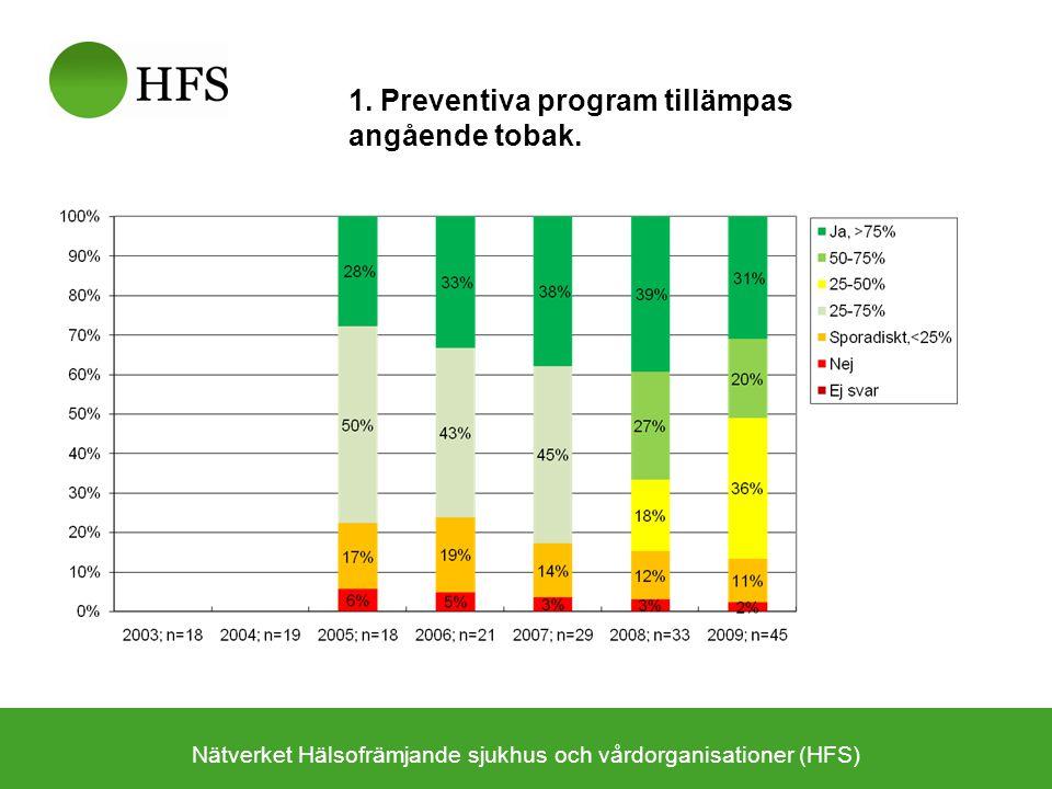 Nätverket Hälsofrämjande sjukhus och vårdorganisationer (HFS) 1. Preventiva program tillämpas angående tobak.