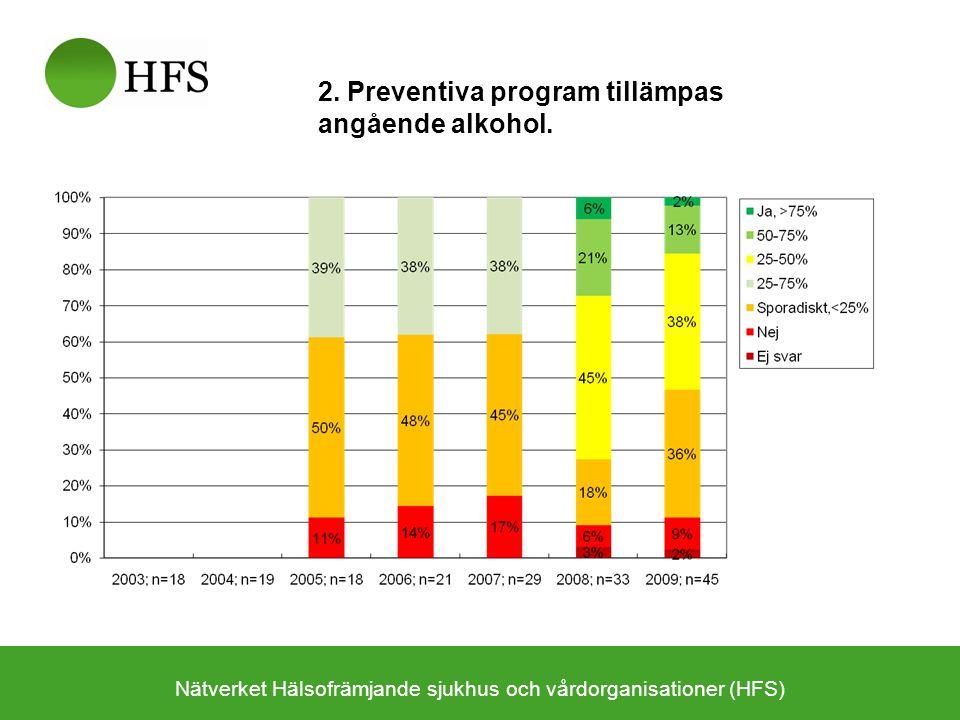 Nätverket Hälsofrämjande sjukhus och vårdorganisationer (HFS) 2. Preventiva program tillämpas angående alkohol.