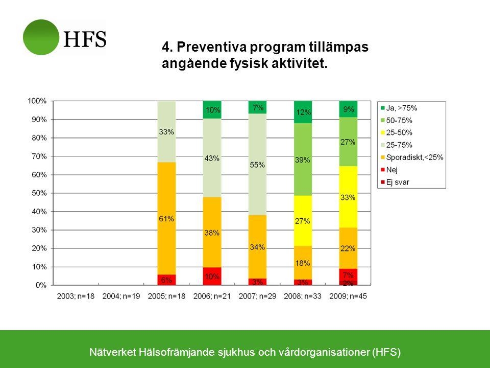 Nätverket Hälsofrämjande sjukhus och vårdorganisationer (HFS) 4. Preventiva program tillämpas angående fysisk aktivitet.