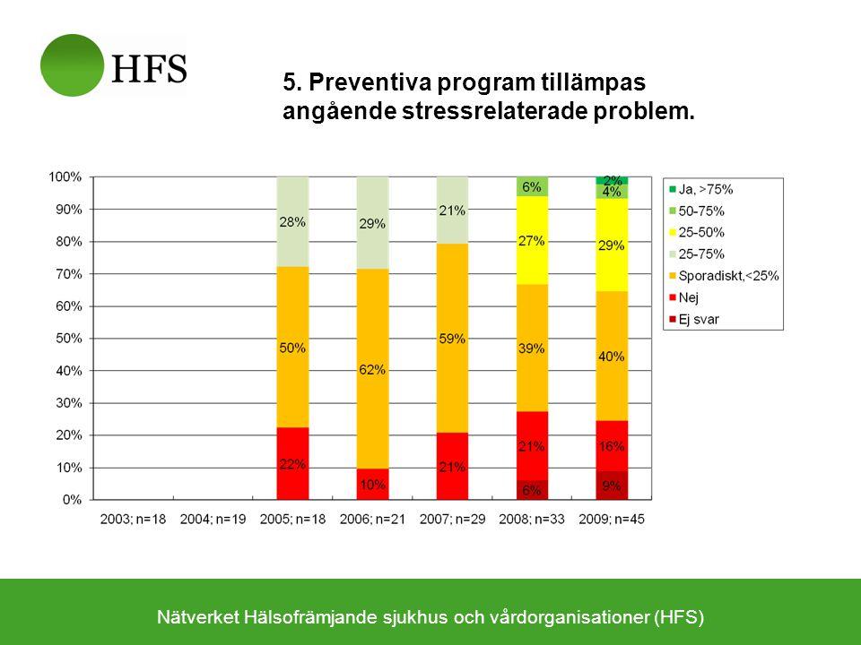 Nätverket Hälsofrämjande sjukhus och vårdorganisationer (HFS) 5. Preventiva program tillämpas angående stressrelaterade problem.