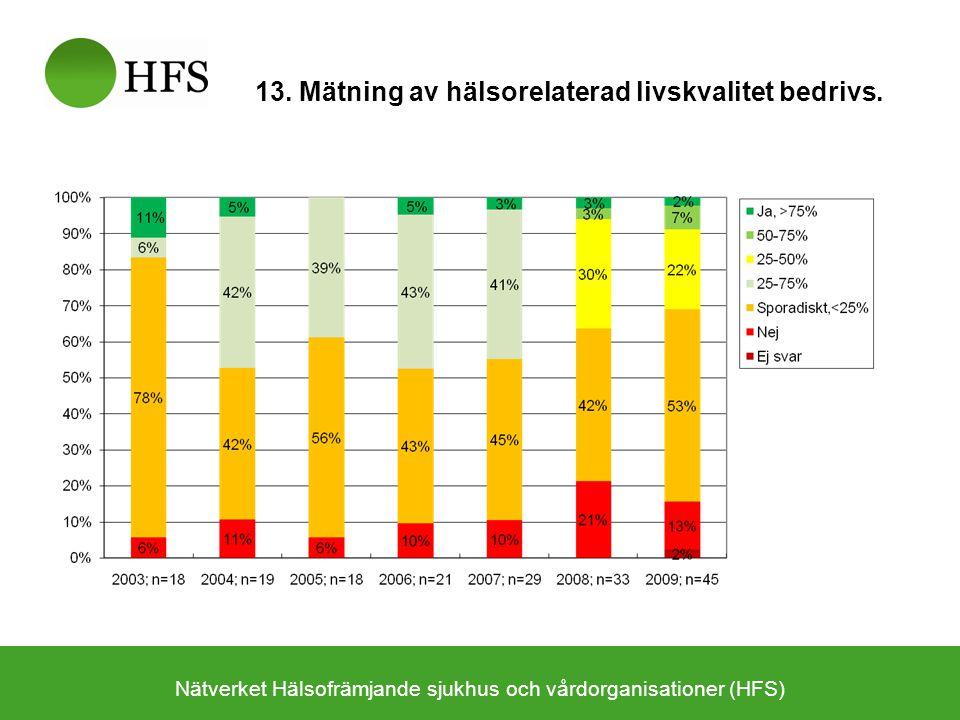 Nätverket Hälsofrämjande sjukhus och vårdorganisationer (HFS) 13. Mätning av hälsorelaterad livskvalitet bedrivs.